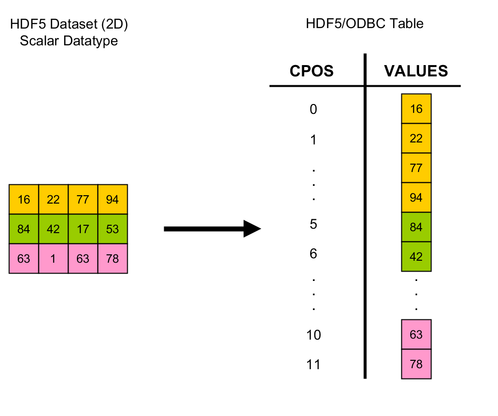 Would you like SQL with your HDF5? - The HDF Group