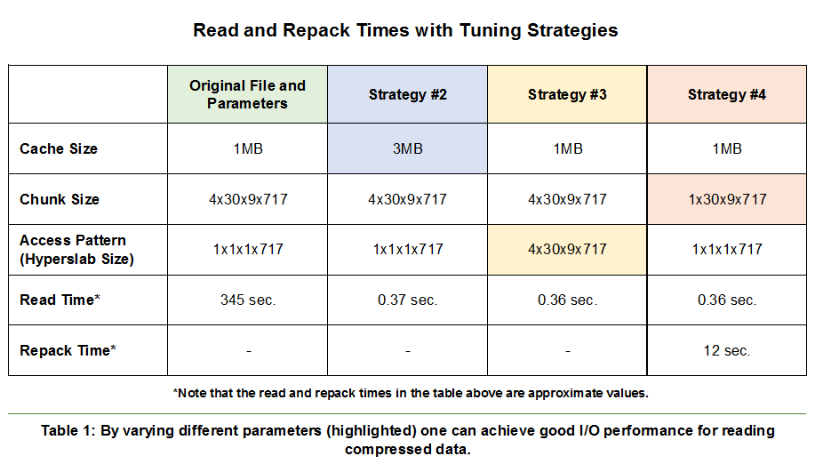 HDF5 Data Compression Demystified #2: Performance Tuning - The HDF Group