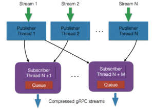 Handling (and ingesting) data streams at 500K mess/s - The