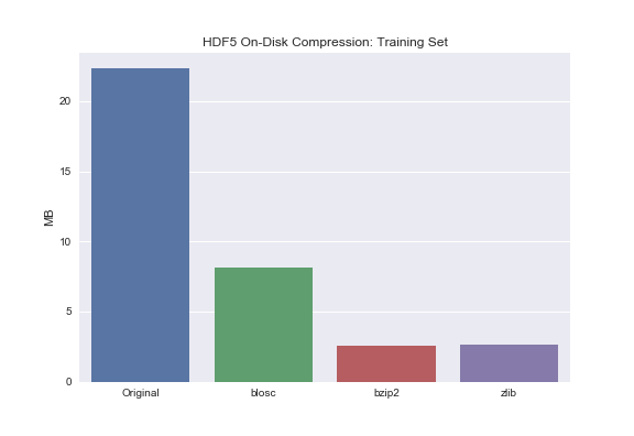 HDF5 Or How I Learned To Love Data Compression And Partial I/O - The